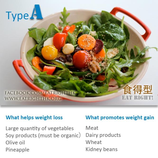 Type-A-Food_EN_URL